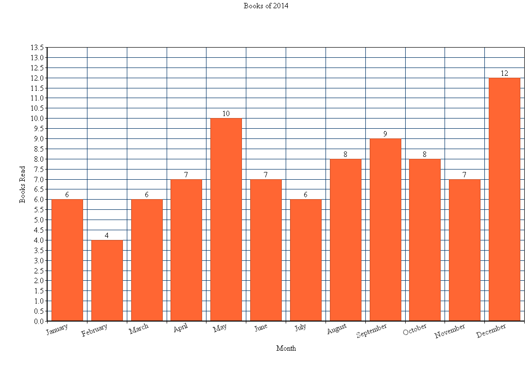 A bar graph displaying how many books I read per month in 2014